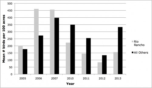 Figure 1. Comparison of winter avian density (mean number of birds per 100 acres) by year in Rio Rancho and in other areas supporting the same C/S types. Density estimates are based on bird detections within 30 m of transect lines. We initiated winter surveys in Rio Rancho in 2005, and did not conduct winter surveys in Rio Rancho in 2008 or 2009.