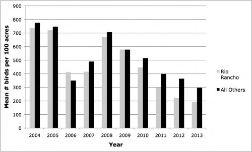 Figure 2. Comparison of summer avian density (mean number of birds per 100 acres) by year in Rio Rancho and in other areas supporting the same C/S types. Density estimates are based on bird detections within 30 m of transect lines.